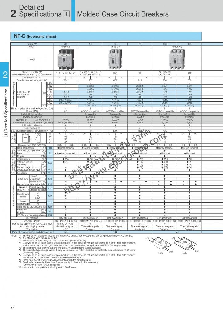 เบรกเกอร์ MCCB Mitsubishi_Page_016