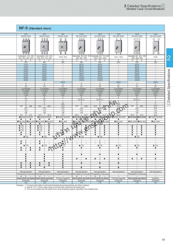 เบรกเกอร์ MCCB Mitsubishi_Page_021