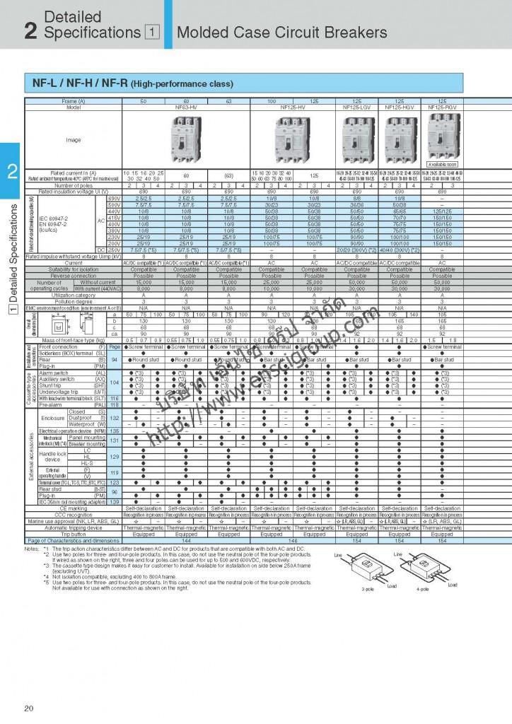 เบรกเกอร์ MCCB Mitsubishi_Page_022