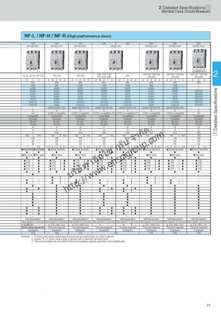 เบรกเกอร์ MCCB Mitsubishi_Page_023
