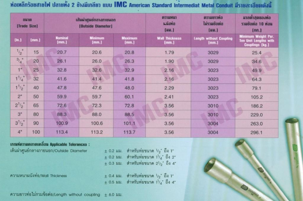 UI IMC Conduit