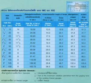 UI IMC-RSC Thread Conduit