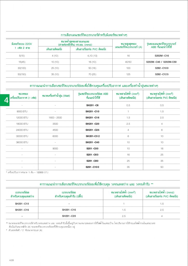 Low Voltage Products Thailand Price List 20141-page-104